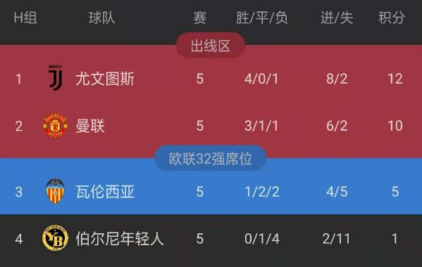 欧冠综述:尤文皇马全取三分 曼联绝杀曼城翻车【出线形势一览】